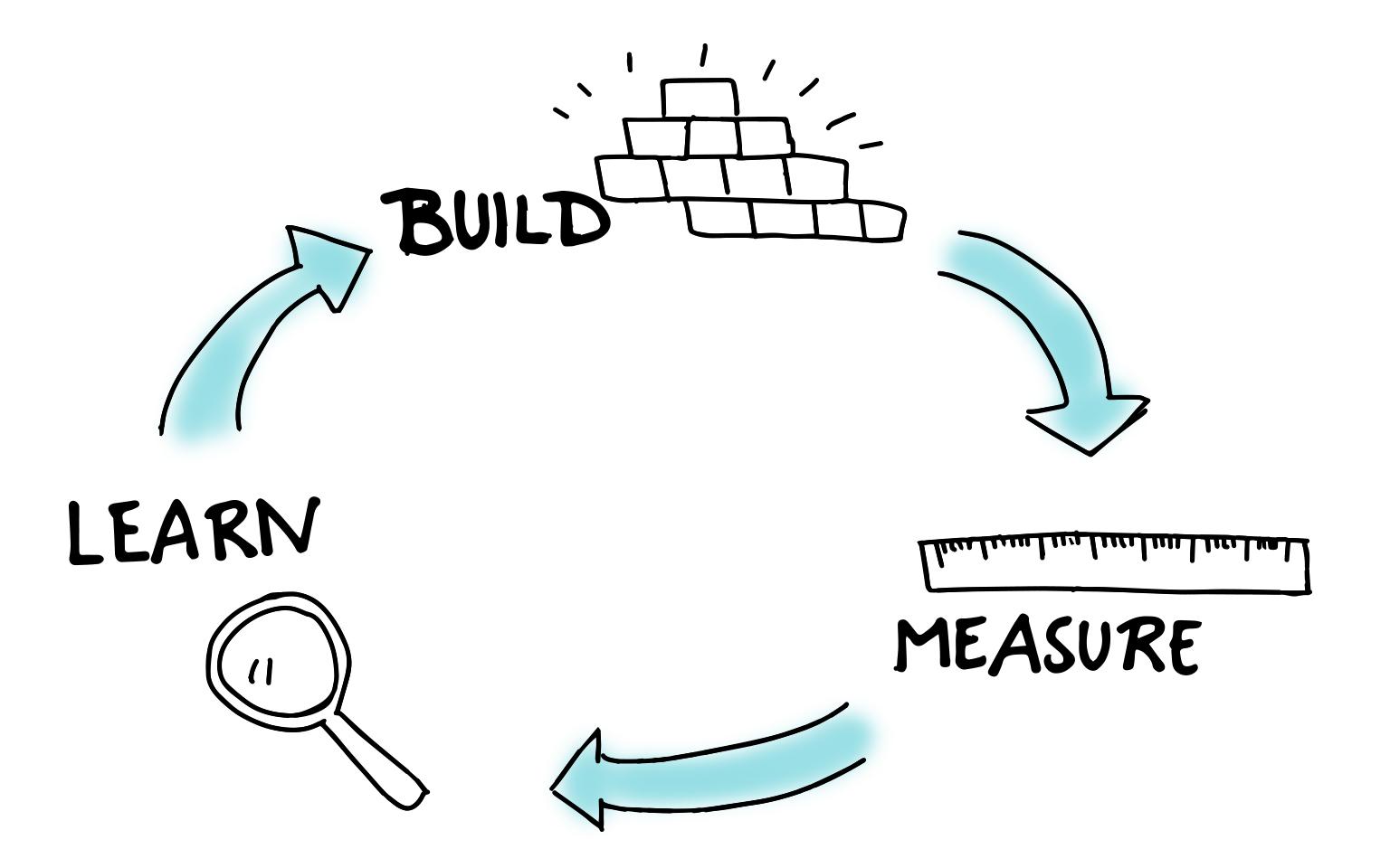 حلقه بازخورد ساختن، اندازهگیری، یادگیری